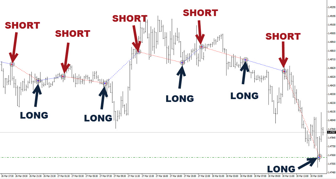 Free forex trade signals