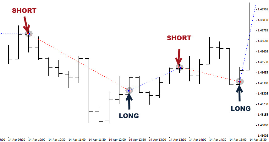Best forex gold signals