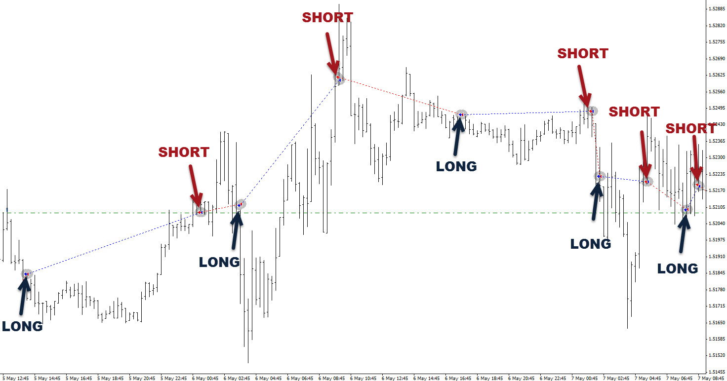 Top forex signals