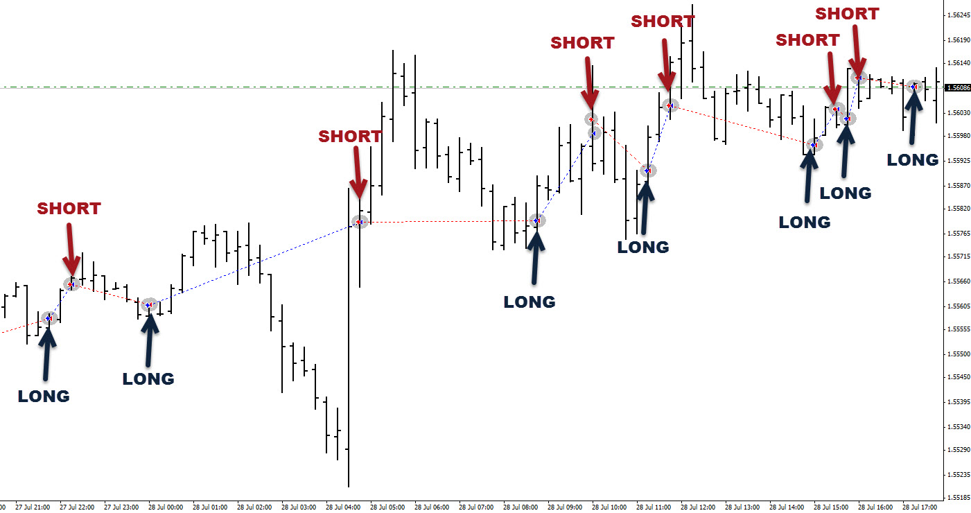 Free forex trading software with signals