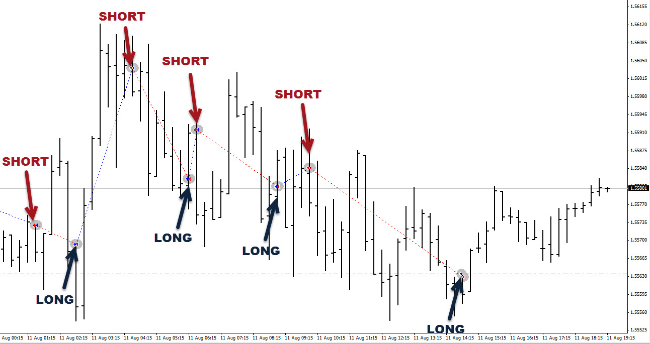 Intraday forex signals free