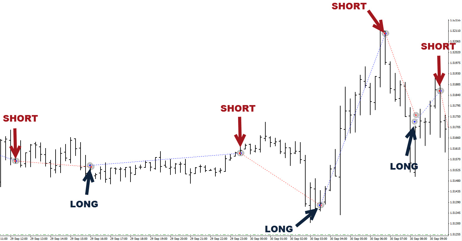 Free forex signals program