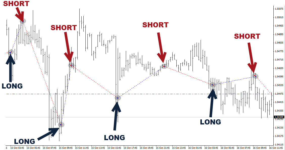 Free forex trading signals mobile