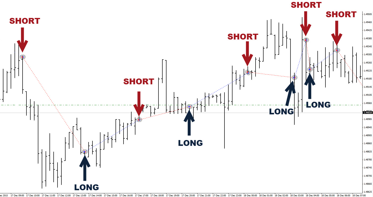 Forex trading with signals